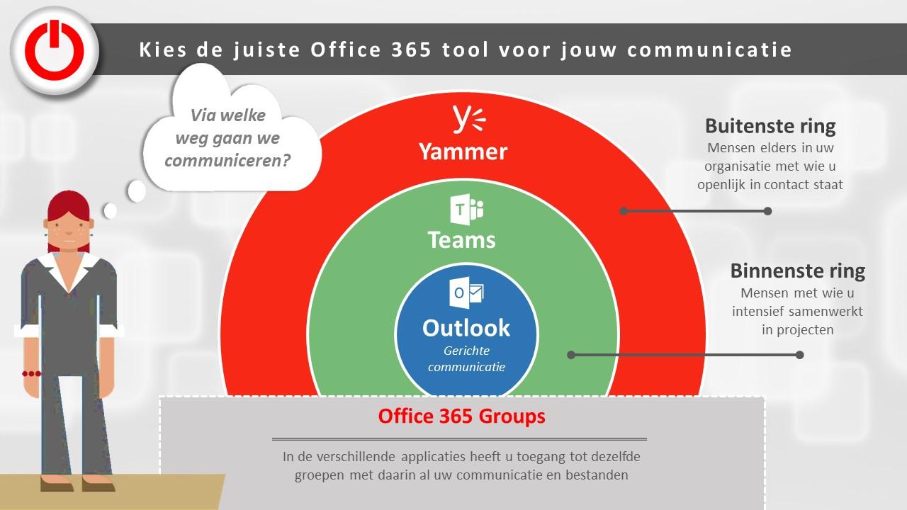 Communicatie met Office 365