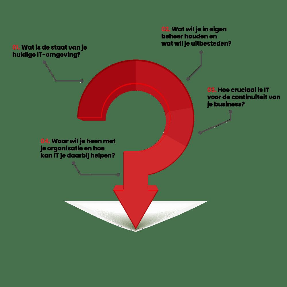 Managed services Welke Vragen Moet Je Stellen